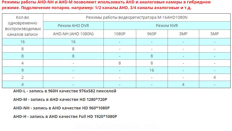 Гибридный режим AHD видеорегистратора