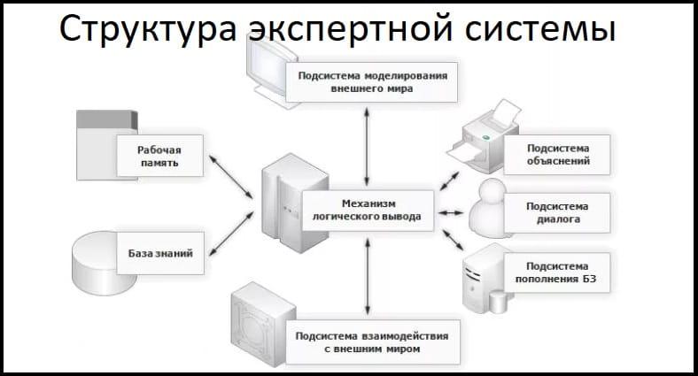 Структура экспертной системы