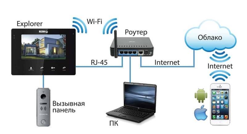 IP домофон. технические свойства и характеристики.