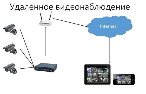 Облачный сервис видеорегистратора видеонаблюдения