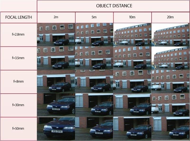 Фокусное расстояние. Вариофакальный объектив видеокамеры.