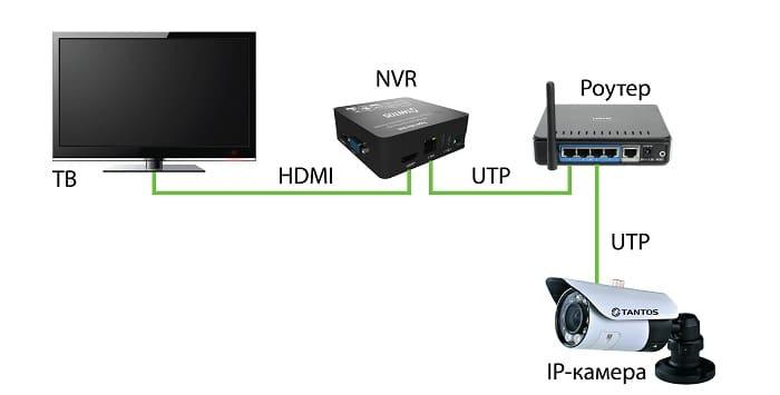 Ip система видеонаблюдения подключаемая к телевизору