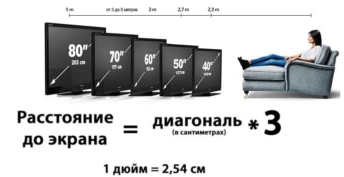 Размер экрана телевизора определяется длиной диагонали и больше всего влияет на его цену. Как правило, в спецификации указывается длина диагонали экрана или непосредственно видимого изображения в дюймах