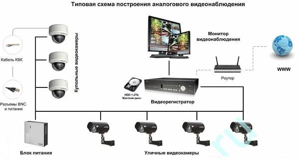 Удаленное видеонаблюдение через интернет в аналоговых системах