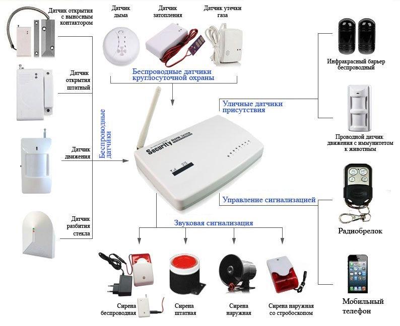 GSM Сигнализация для дома, принцип работы
