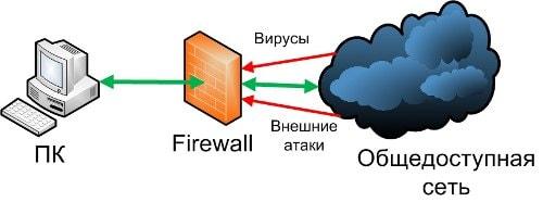 Брандмауэр (то же что и firewall) решает эту проблему. Брандмауэр находиться между компьютером и интернетом и мониторит проходящий трафик. Он проверяет каждое входящее подключение, и если вы не являетесь инициатором этого подключения, то Брандмауэр блокирует его.