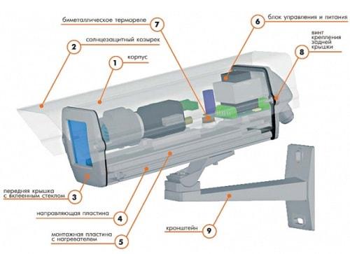 Термокожух для камеры видеонаблюдения