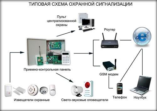 Оборудование, позволяющее выполнять централизованное управление сигнализацией. К этой категории можно отнести центральный компьютер с необходимым программным обеспечением.