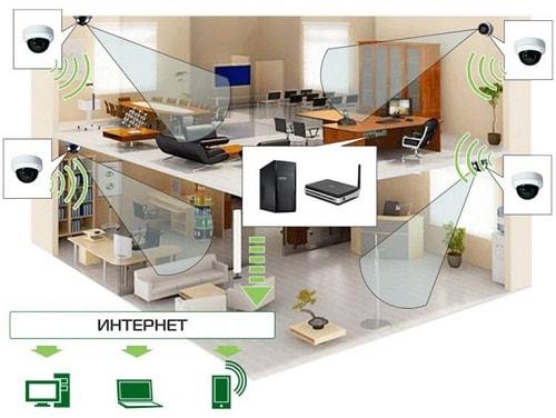 Установка видеонаблюдения в офисе, выбор камер видеонаблюдения для офиса