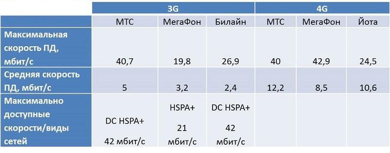 Усилитель 3G\4G интернет сигнала, максимальная скорость LTE
