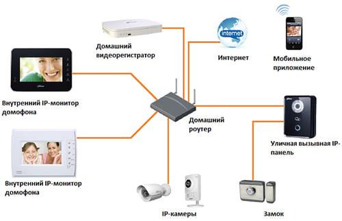 IP домофон для квартиры