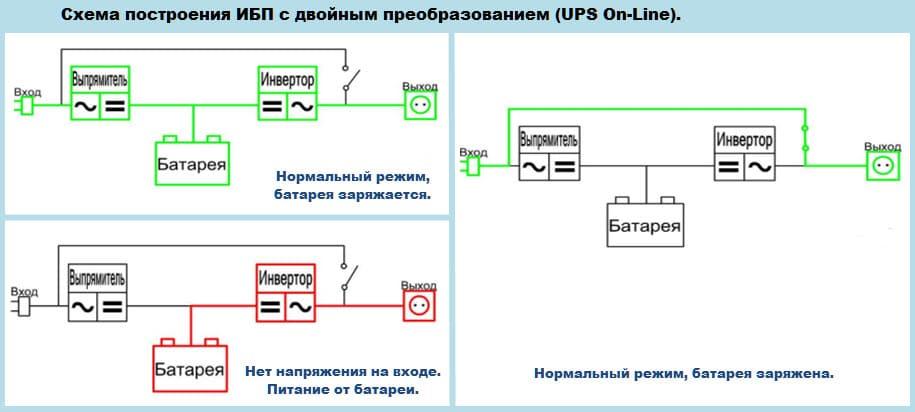 Режим двойной трансформации и функция «bypass» создают дополнительную гарантию эффективности, а также ускоряют и переводят на запас.