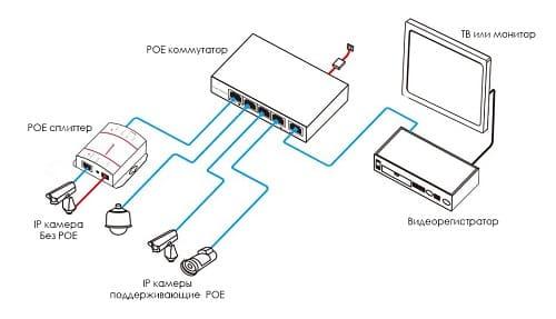 Подключение ip видеокамеры для частного дома