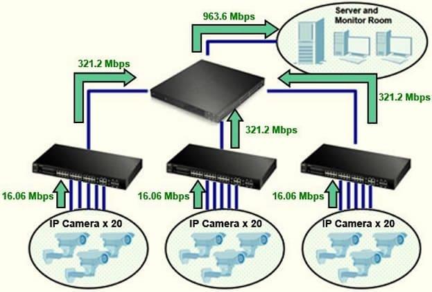 Пропусная способность Коммутатора POE для видеонаблюдения