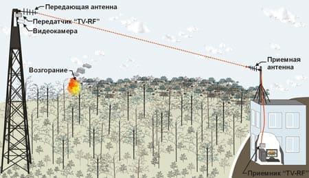 Возможности систем видеонаблюдения, выявление пожара