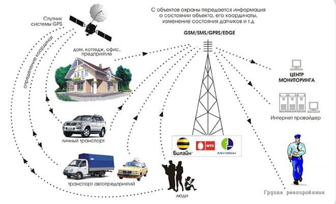 Принцип работы и состав охранной GSM сигнализации