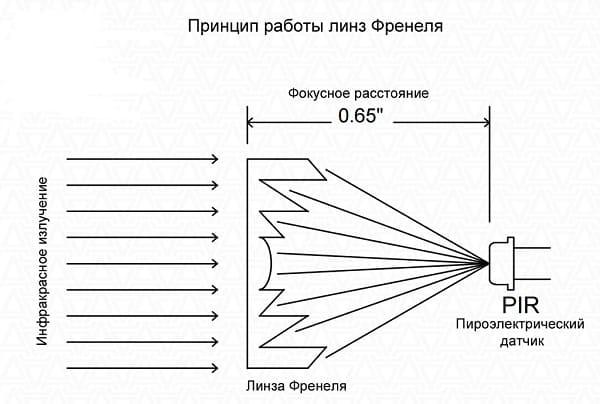 Извещатель оптико-электронный пассивный