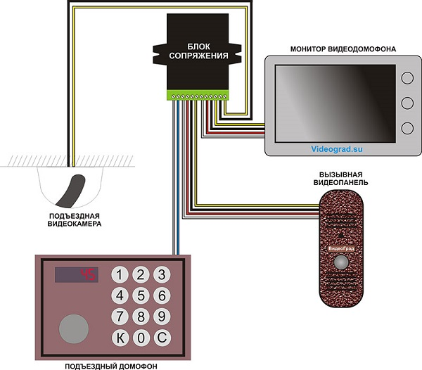 Видеодомофон для квартиры с подключением к подъездному