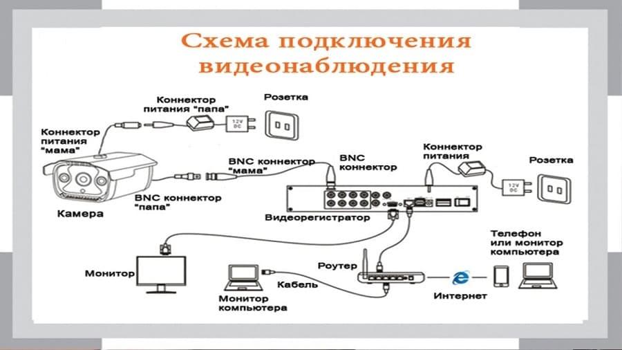 Схема подключения аналогового видеонаблюдения для частного дома