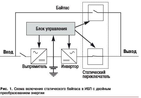 Инверторные источники бесперебойного питания с байпасом