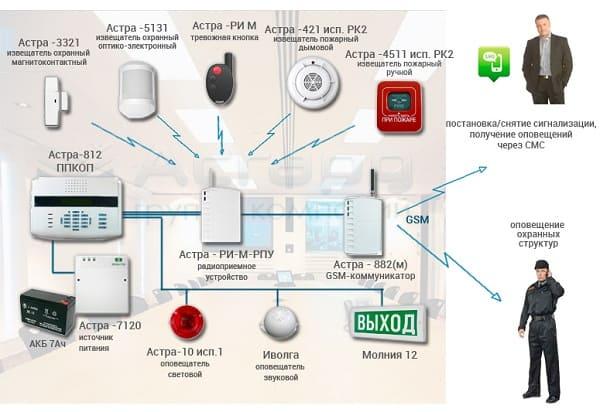 Принцип работы и состав охранной сигнализации