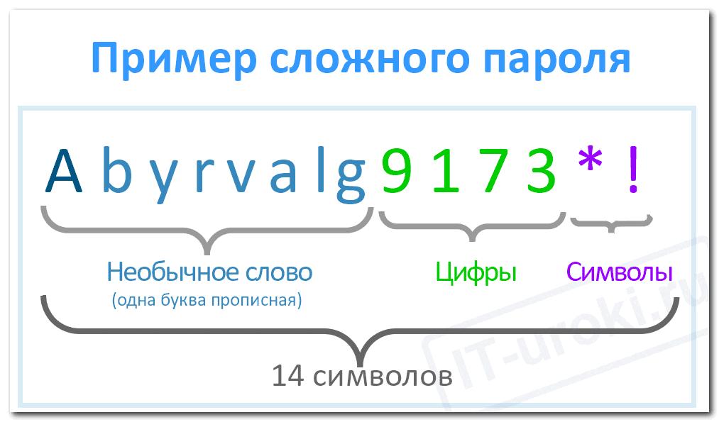 Как создать самый надежный пароль, пример сложного пароля