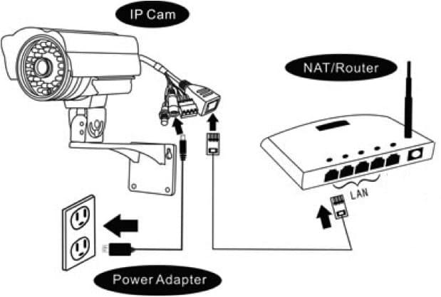 Схема подключения ip камеру к роутеру