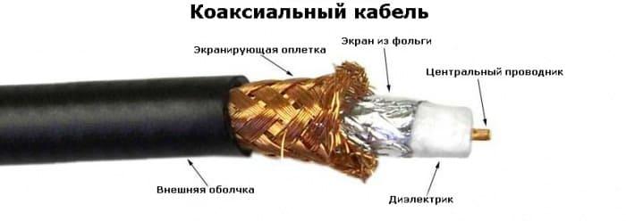 Состав коаксиального кабеля