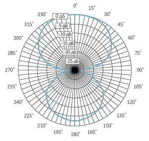 Диафрагма направленного микрофона для видеонаблюдения