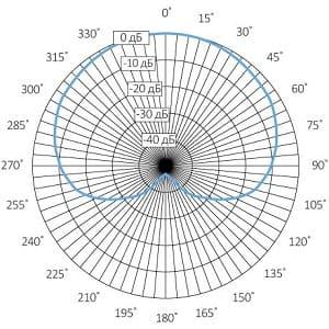 Диафрагма кардодная микрофона видеонаблюдения