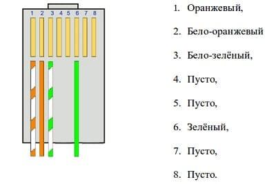 Схема обжатия 4-х жильного кабеля витой пары