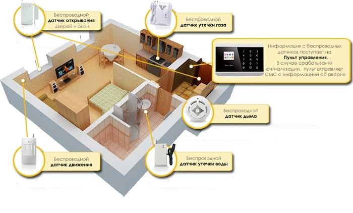 GSM информаторы для умного дома