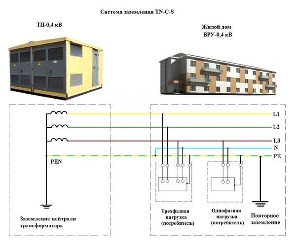 Жилое здание присоединено по структуре отвода напряжения TN – C – S
