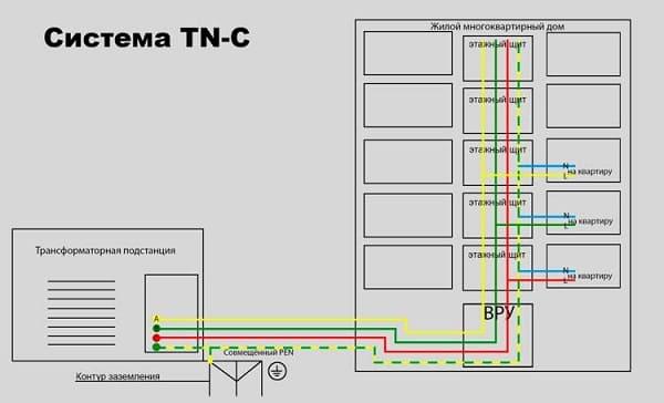 Жилое здание присоединено по структуре отвода напряжения TN – C