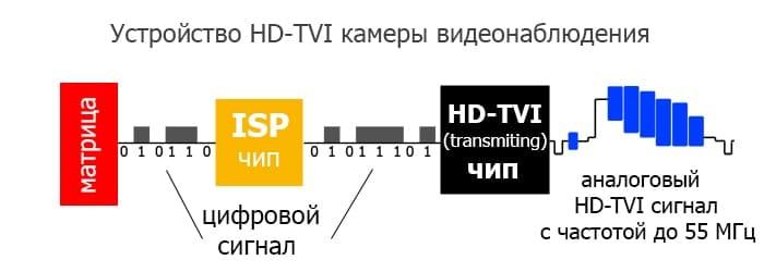 Устройство hd-tvi камеры