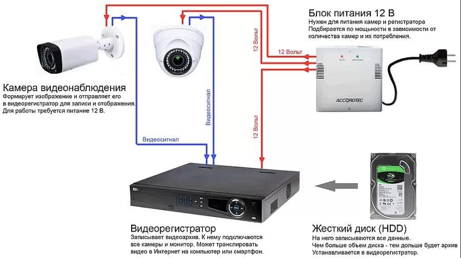 Cхема аналогового видеонаблюдения
