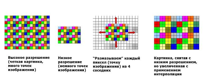 Недобросовестные производители искусственное раздувают разрешение устройства с целью наживы, такое явление называют интерполяцией пикселей