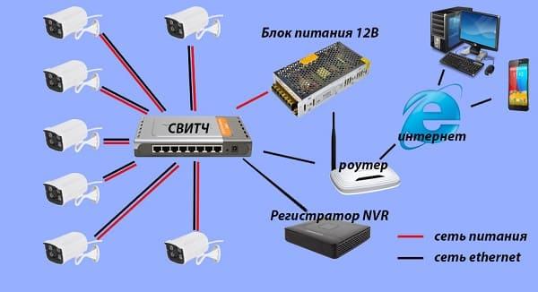 Схема подключения ip видеокамер