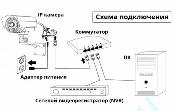 Схема ip видеонаблюдения без poe