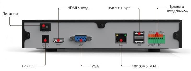 ip видеорегистратор задняя панель