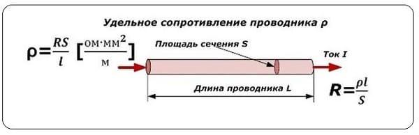 Удельное сопротивление в кабеле