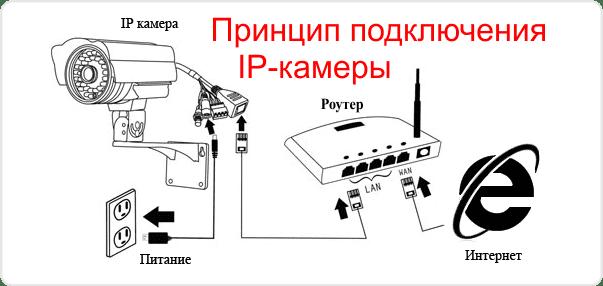 Схема подключения ip камеры