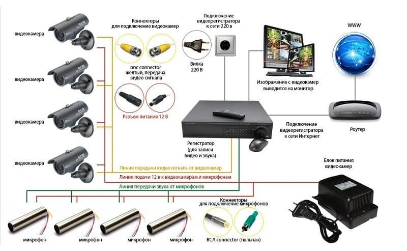 Схема установки аналоговой системы видеонаблюдения