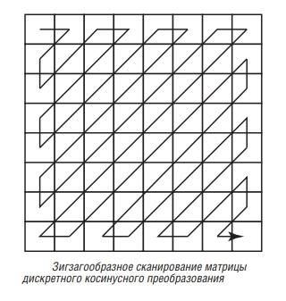зигзагообразное сканирование матрицы