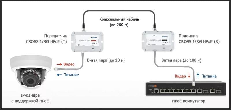 Подключение ip камеры с технологией POE по коаксиальному кабелю через удлинитель Ethernet сигнала