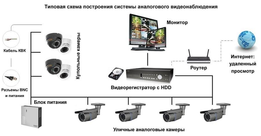 Схема и состав аналоговой системы