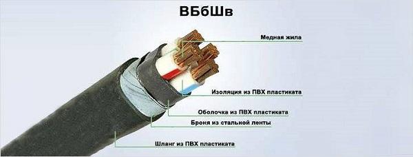 Состав кабеля ВБбШв