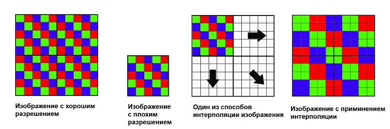 Интерполяция пикселей