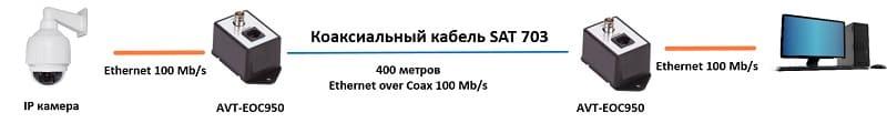 Удлинитель интернет сигнала по коаксиальному кабелю