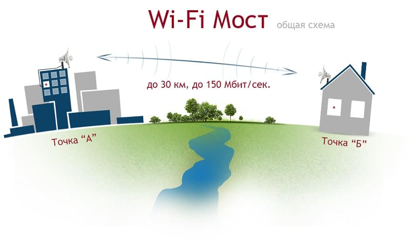 Беспроводной wi-fi мост - Настройка, преимущества и особенности работы